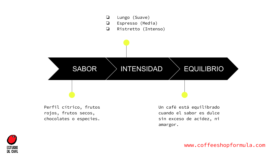 www-coffeeshopformula-com-tu-receta-del-cafe-espresso-kim-ossenblok